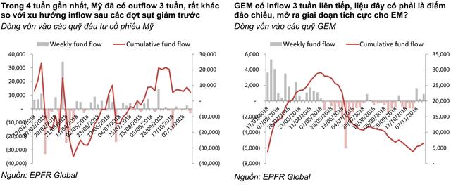 """""""Giới đầu tư không còn quan tâm đến diễn biến ngắn hạn mà đang nhìn nhiều hơn sang năm 2019 khi tăng trưởng kinh tế Thế giới chậm lại"""" - Ảnh 1."""