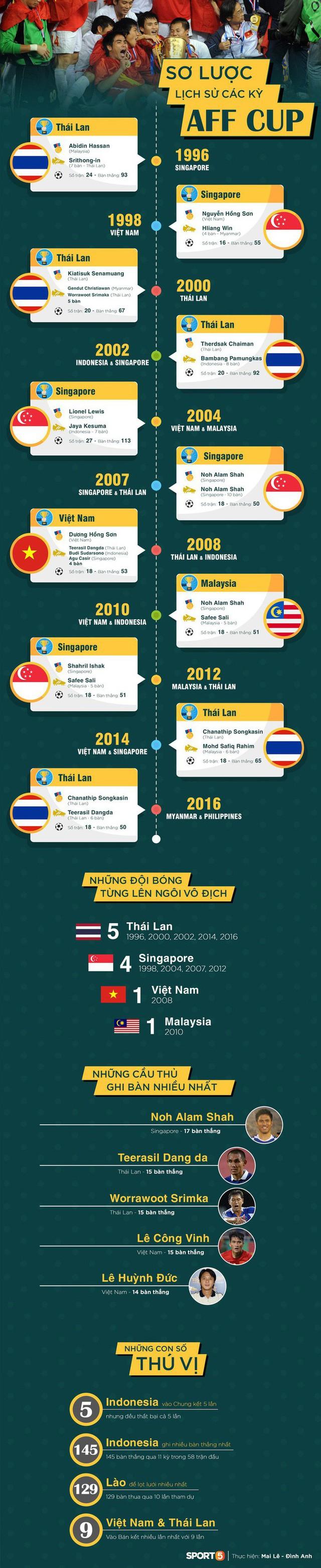 Infographic: Nhìn lại lịch sử hơn 20 năm của giải đấu cao nhất khu vực Đông Nam Á - Ảnh 1.