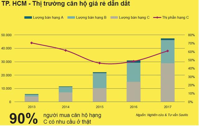 Bức tranh thị trường nhà ở Việt Nam hiện tại và triển vọng những năm tới - Ảnh 3.