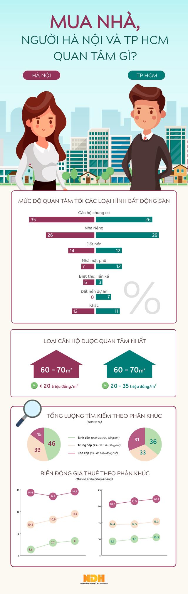 [Infographic] Mua nhà, người TP HCM và Hà Nội quan tâm gì? - Ảnh 1.