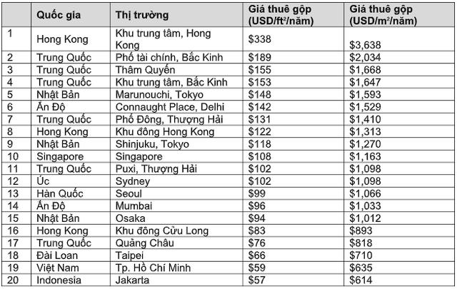 CBRE: TP HCM là một trong 40 thành phố có giá thuê văn phòng đắt nhất thế giới - Ảnh 1.