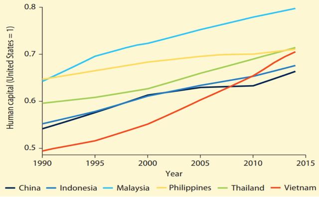 World Bank: Việt Nam là một trong số các quốc gia trung lưu đang trỗi dậy mạnh mẽ - Ảnh 2.