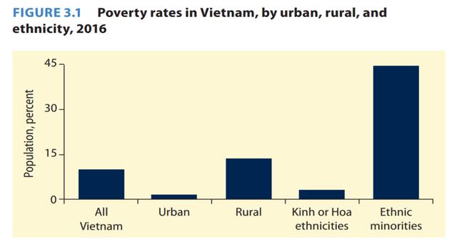 World Bank: Việt Nam là một trong số các quốc gia trung lưu đang trỗi dậy mạnh mẽ - Ảnh 4.