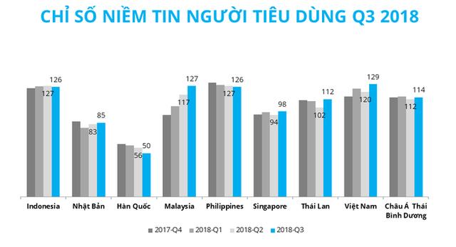 Niềm tin người tiêu dùng Việt đạt mức cao kỷ lục trong thập kỷ qua - Ảnh 1.