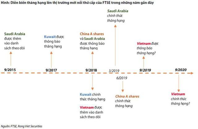 Chứng khoán Việt Nam sẽ nâng hạng lên phân khúc mới nổi vào tháng 9 năm 2020? - Ảnh 1.