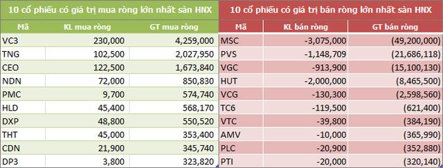 Tuần cuối tháng 11: Khối ngoại mua ròng trở lại 322 tỷ đồng, gom mạnh VNM - Ảnh 4.