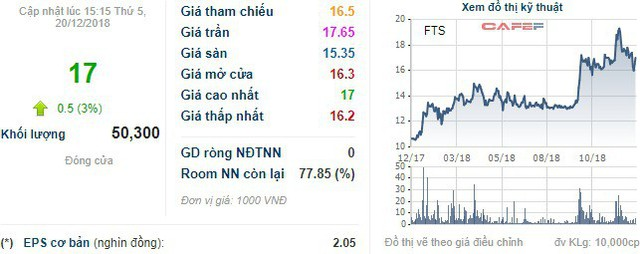 Cổ đông lớn Hưng Phát bán sạch hơn 8 triệu cổ phần Chứng khoán FPT - Ảnh 1.