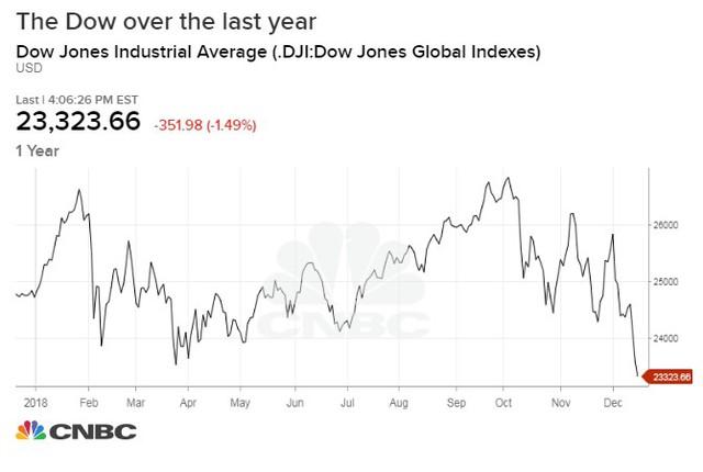 Nhìn lại bốn lần nâng lãi suất của Fed khiến thị trường chạm đáy nỗi đau - Ảnh 3.