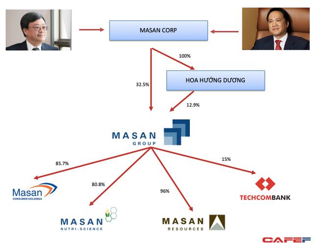 Bloomberg: Chủ tịch Masan Group Nguyễn Đăng Quang sẽ là tỷ phú đô la tiếp theo? - Ảnh 1.