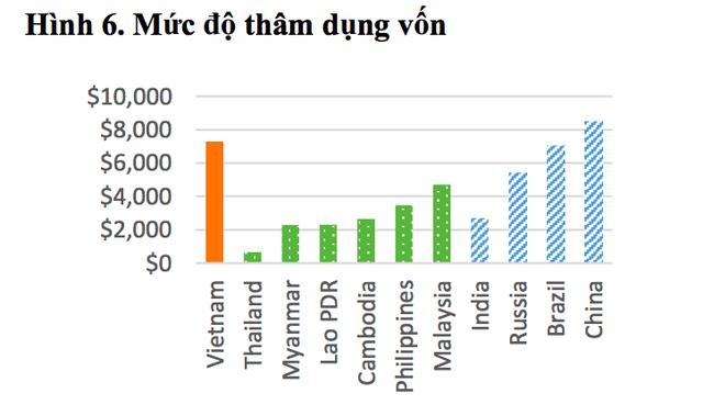 Chi phí nhân công Việt Nam đắt nhất Đông Nam Á và tương lai của công xưởng thế giới  - Ảnh 1.
