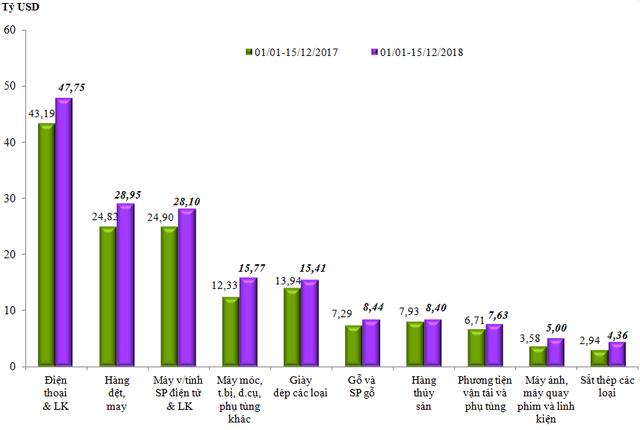 Xuất khẩu điện thoại và linh kiện giảm hơn 800 triệu USD trong nửa đầu tháng 12 - Ảnh 1.