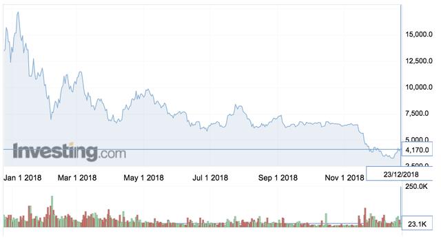 Bitcoin và 1 số đồng tiền số trong năm 2018: Từ đỉnh cao rớt xuống vực sâu - Ảnh 2.
