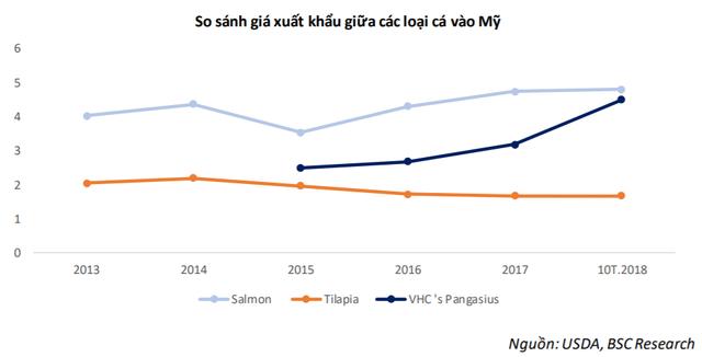 Sau năm 2018 tăng trưởng ngoạn mục, Vĩnh Hoàn liệu có duy trì đà bứt phá trong năm 2019? - Ảnh 2.