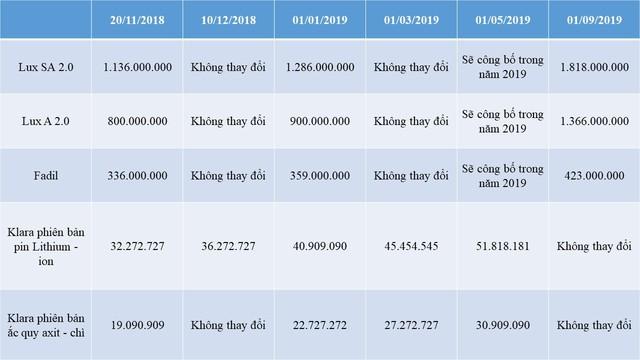 VinFast công bố lộ trình giá xe năm 2019: VinFast Fadil và bộ đôi Lux sẽ tăng giá từ đầu năm 2019 - Ảnh 1.