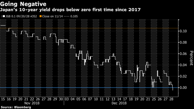 Lợi suất trái phiếu 10 năm của Nhật Bản lần đầu tụt xuống mức âm từ tháng 9/2017 - Ảnh 1.