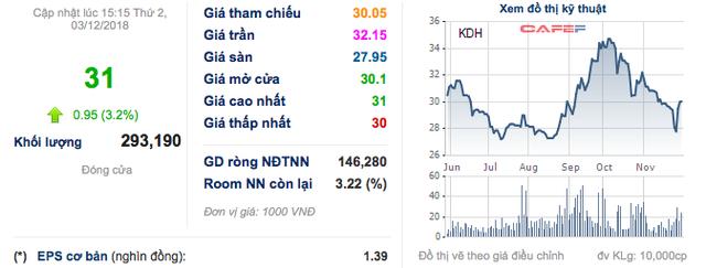 Nhà Khang Điền vừa bị truy thu thuế, Dragon Capital mua thêm hơn 5 triệu cổ phiếu - Ảnh 1.
