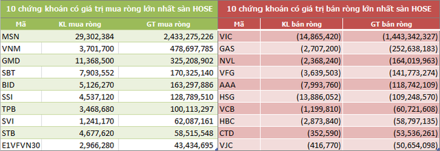 Tháng 11: Khối ngoại tiếp tục mua ròng 1.338 tỷ đồng, vẫn phân phối mạnh VIC - Ảnh 2.