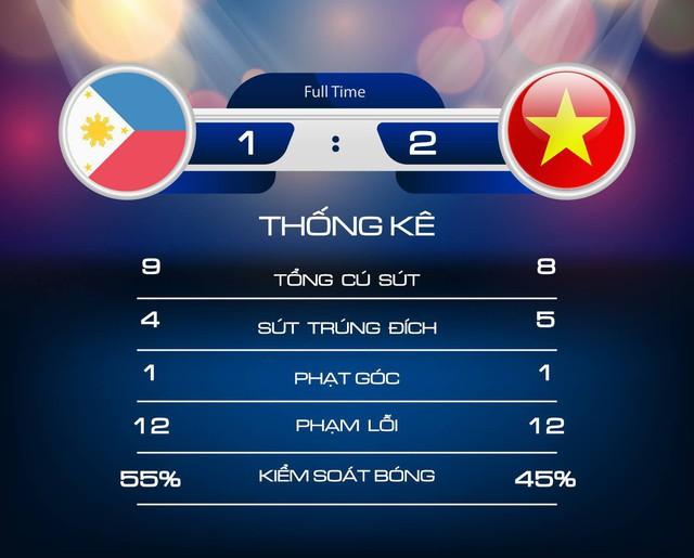 Trận thắng Philippines đã chứng minh Việt Nam không phải là đội bóng dễ bị bắt nạt - Ảnh 4.