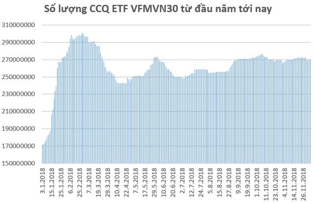 """Quỹ ETF ngoại bán, ETF nội đẩy mạnh """"gom"""" cổ phiếu Việt Nam trong tháng 11 - Ảnh 2."""