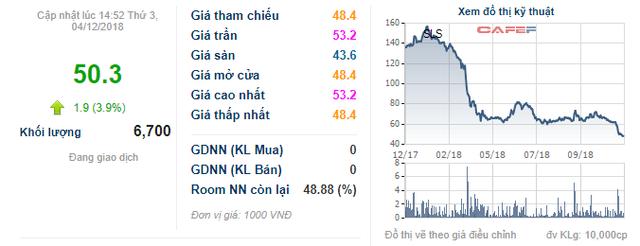Mía các con phố Sơn La (SLS) tạm ứng cổ tức bằng tiền mật độ 30% - Ảnh 1.