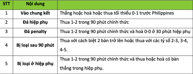 Tuyển Việt Nam cần tỷ số nào để thắng chung cuộc Philippines tại bán kết AFF Cup 2018? - Ảnh 2.