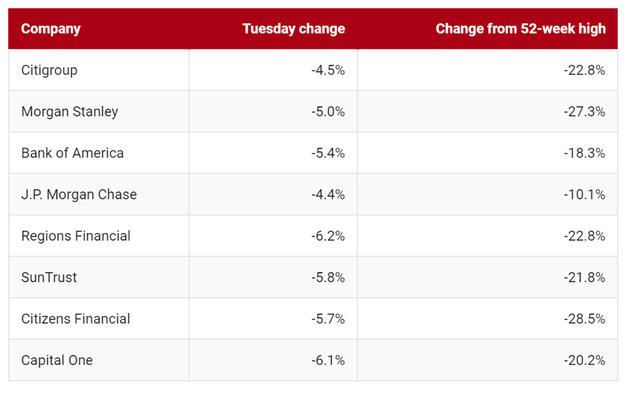 Lo ngại về kinh tế bao trùm phân khúc, Dow Jones giảm gần 800 điểm - Ảnh 1.