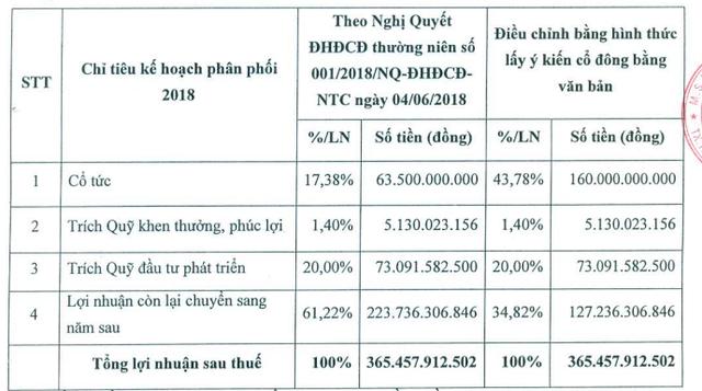 KCN Nam Tân Uyên (NTC) lấy ý kiến cổ đông về việc tạm ứng cổ tức năm 2018 bằng tiền mật độ 100% - Ảnh 1.