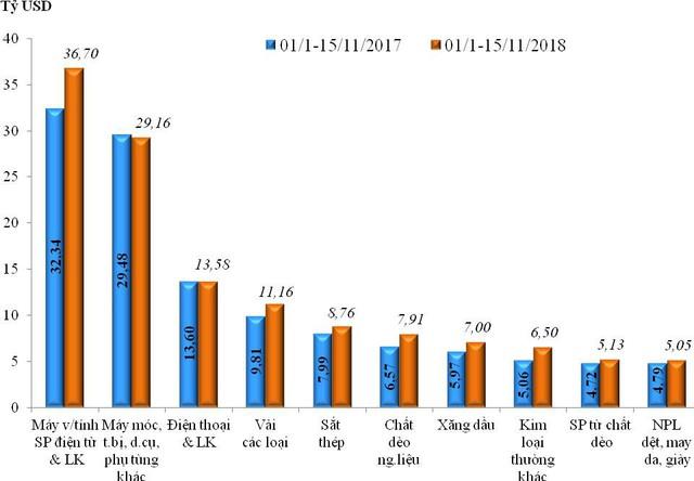 Những điều thú vị qua con số xuất nhập khẩu của Việt Nam - Ảnh 2.