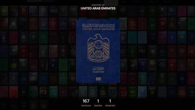 Vượt mặt Singapore, Hộ chiếu UAE trở thành tấm hộ chiếu quyền lực nhất địa cầu - Ảnh 1.