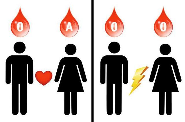 Nếu mang nhóm máu O, đây là 7 điều giá trị bạn cần biết về thứ dung dịch quý giá nhất với sự sống này để tự bảo vệ sức khỏe - Ảnh 6.