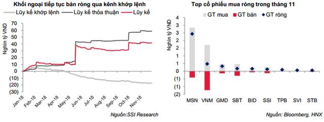 Tháng 11, VN-Index đã chấm dứt chuỗi điều chỉnh ngắn hạn để bước vào chu kỳ tăng mới - Ảnh 2.