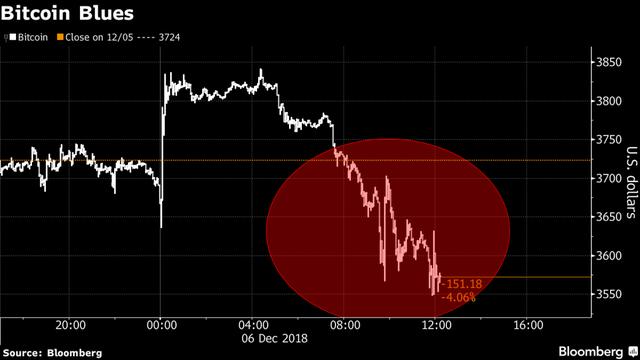 Bitcoin thủng 3.600 USD, chạm mức thấp nhất trong vòng hơn 1 năm - Ảnh 1.