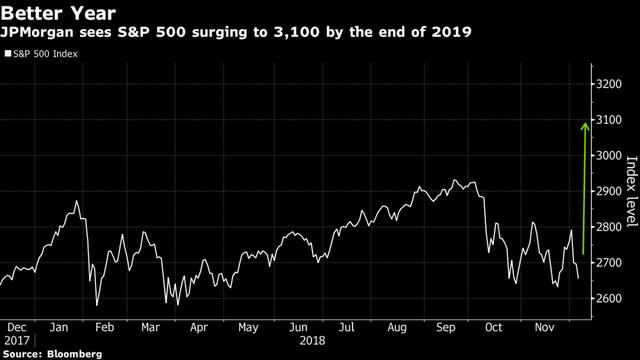 JPMorgan tiên liệu về 1 năm khởi sắc đối có chỉ số S&P 500 - Ảnh 1.