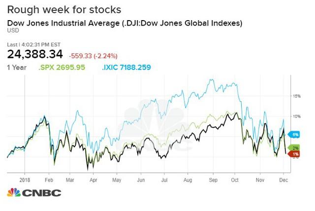 Dow Jones mất hơn 500 điểm, mọi thành quả của năm 2018 đều bị thổi bay - Ảnh 1.
