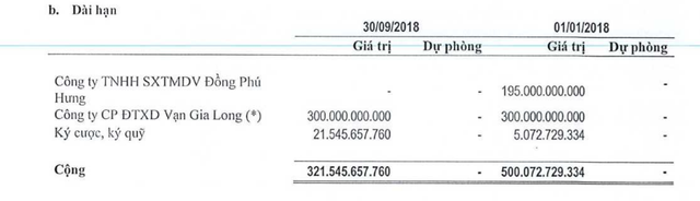 Biến cố Vạn Gia Long và các khoản cho vay cá nhân lớn của DLG - Ảnh 1.