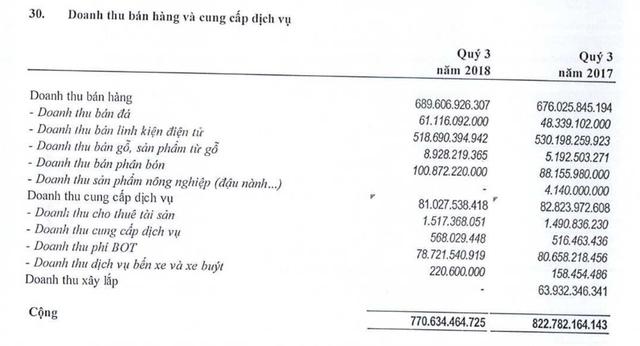 Biến cố Vạn Gia Long và các khoản cho vay cá nhân lớn của DLG - Ảnh 5.