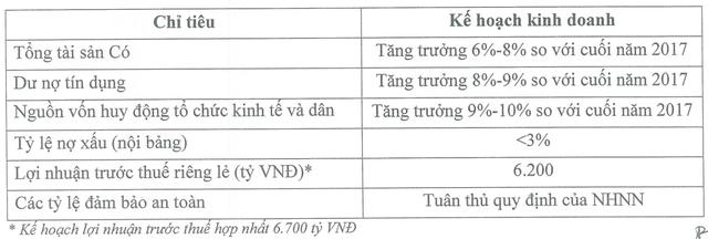 Ẩn số lợi nhuận năm 2018 của VietinBank - Ảnh 2.
