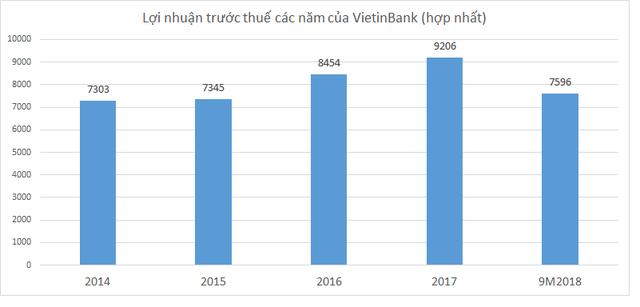 Ẩn số lợi nhuận năm 2018 của VietinBank - Ảnh 1.