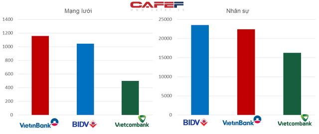Mải miết đi tìm ngân hàng số 1: BIDV, VietinBank hay Vietcombank? - Ảnh 3.