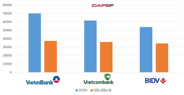Mải miết đi tìm ngân hàng số 1: BIDV, VietinBank hay Vietcombank? - Ảnh 2.