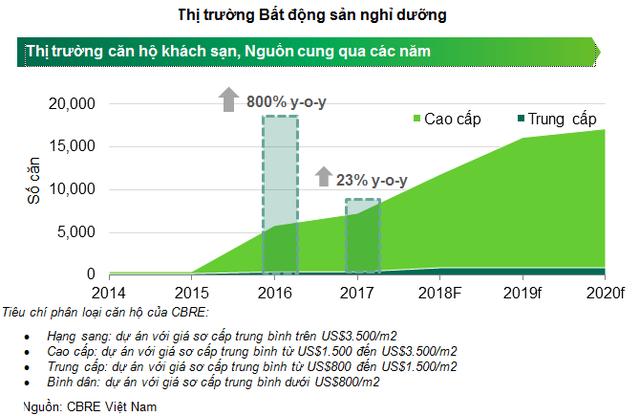 Đà Nẵng: Nguồn cung condotel sẽ tăng ồ ạt trong 2 năm tới - Ảnh 1.