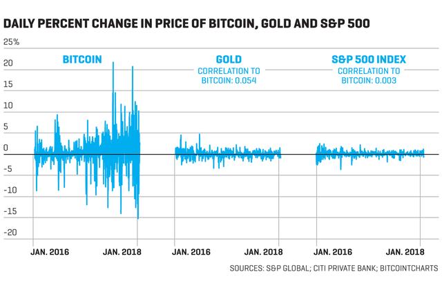 Bitcoin có thể là vàng kỹ thuật số? - Ảnh 1.