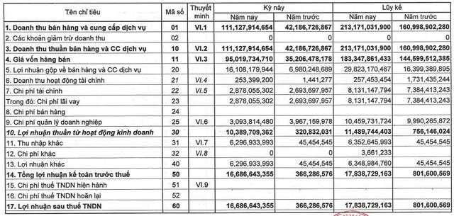 Licogi 166 (LCS): Quý 4 lãi gần 17 tỷ đồng tăng mạnh so với cùng kỳ nhờ hoàn nhập dự phòng - Ảnh 1.