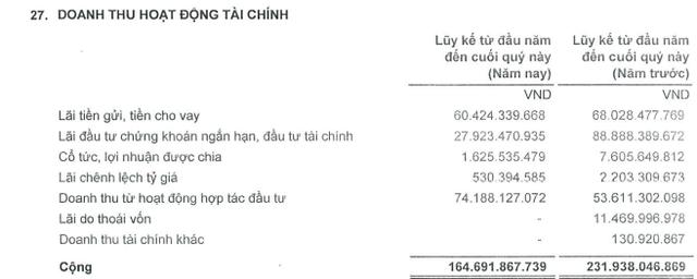 FIT: Quý 4 thoát lỗ, cả năm lãi sau thuế gần 113 tỷ đồng, giảm 22% so với năm 2016 - Ảnh 1.