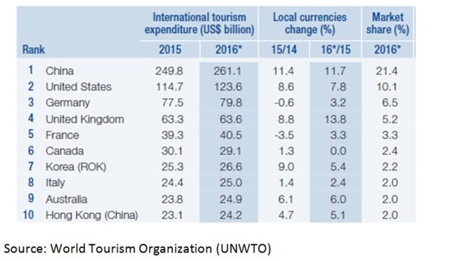 Muốn hiểu về tăng trưởng của Trung Quốc, hãy nhìn vào dòng khách du lịch đã chi 260 tỷ USD ở nước ngoài chỉ trong năm 2016 - Ảnh 1.