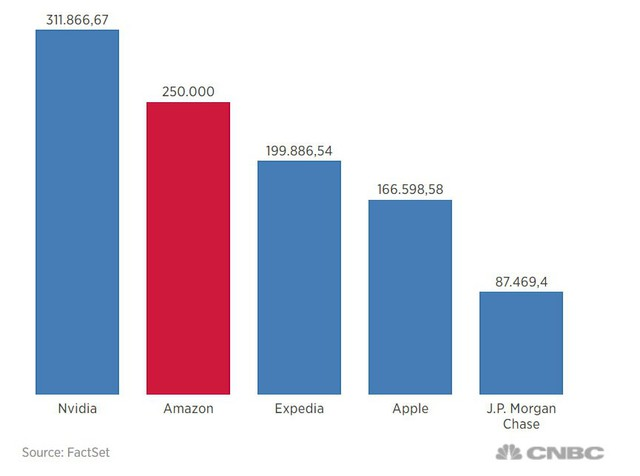 Bỏ 10.000 USD vào cổ phiếu Amazon khi thị trường tạo đáy 9 năm trước, bạn sẽ bất ngờ với số tiền mình kiếm được - Ảnh 1.