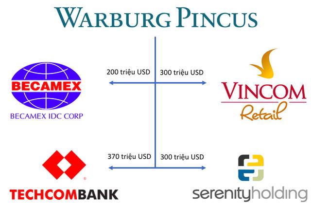 Đầu tư ít nhưng toàn các thương vụ vài trăm triệu đô, Warburg Pincus vừa đầu tư vào Techcombank đang hoạt động ra sao ở Việt Nam? - Ảnh 1.