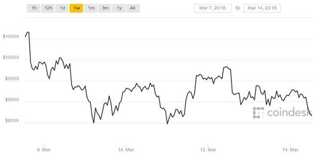 Bitcoin giảm còn 7XXX USD, kịch bản vòng xoáy bán tháo có khả năng lặp lại - Ảnh 1.