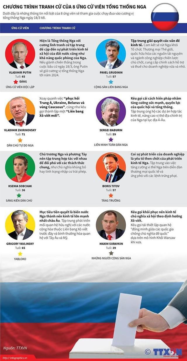 [CẬP NHẬT] 100 triệu cử tri Nga bắt đầu bỏ phiếu bầu Tổng thống - Ảnh 4.