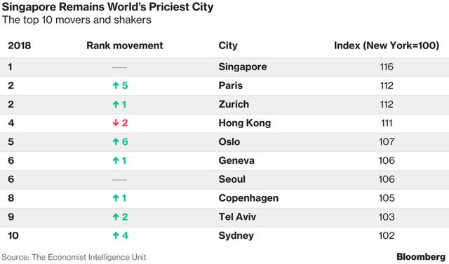 Lý do bất ngờ khiến Singapore trở thành thành phố đắt đỏ nhất thế giới - Ảnh 2.